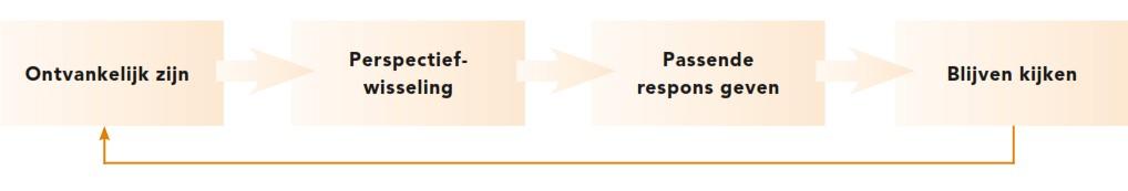 4 stappen concretisering, Er Zijn